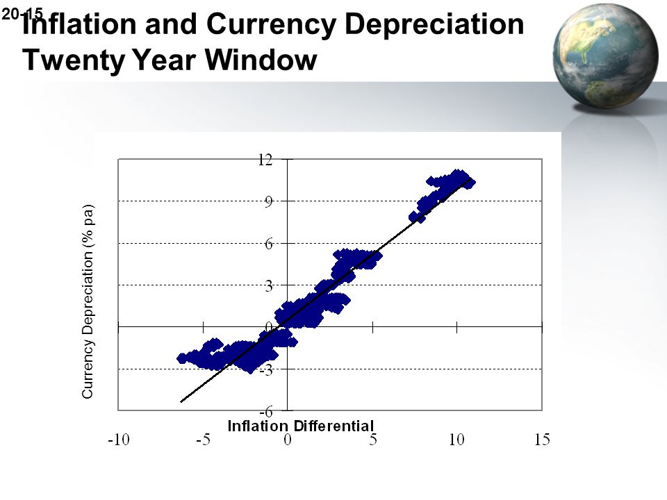 Inflation and Currency Depreciation Twenty Year Window