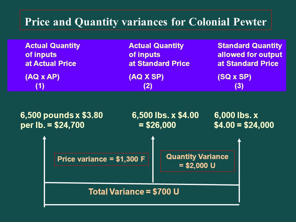 Price and Quantity variances for Colonial Pewter