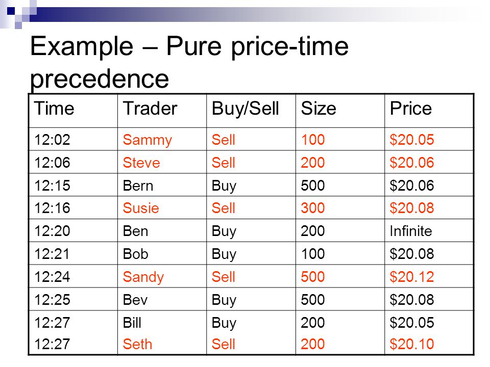 Example – Pure price-time precedence