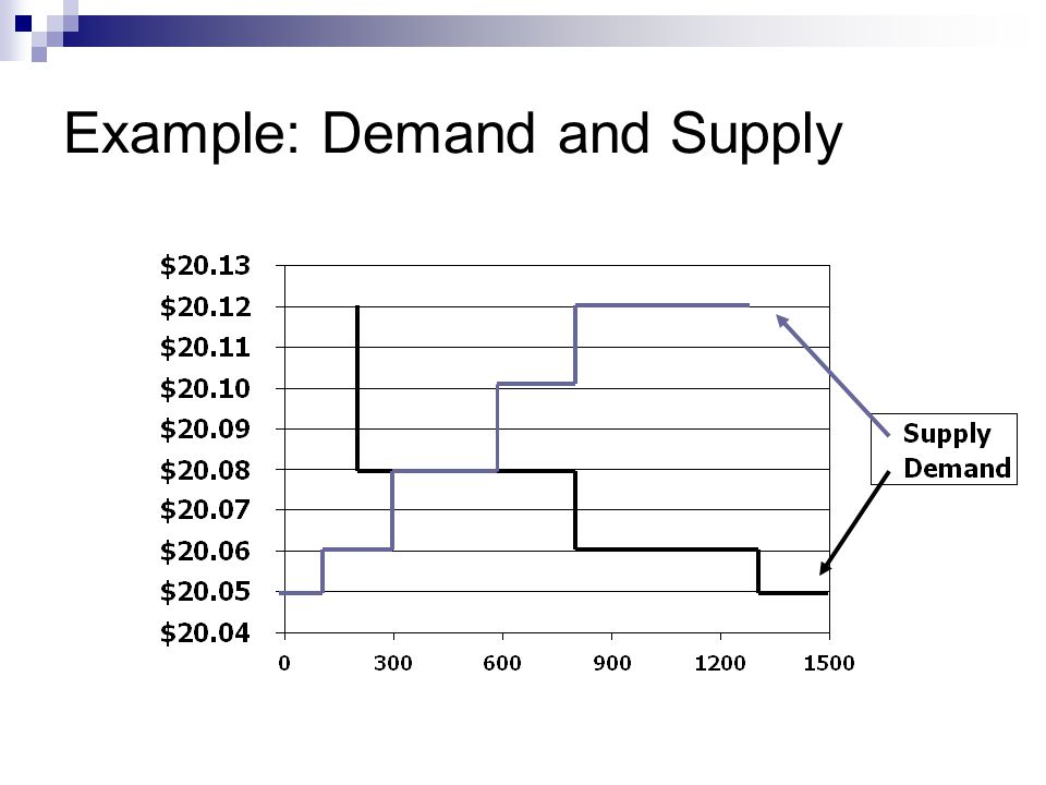 Example: Demand and Supply