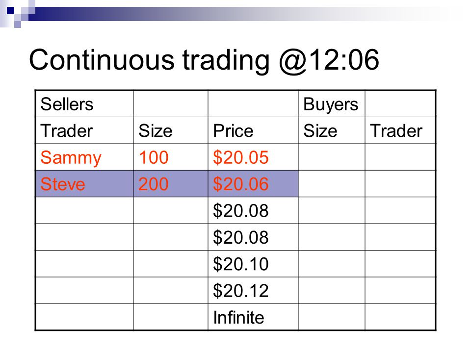 Continuous trading @12:06 Sellers Buyers Trader Size Price Sammy 100