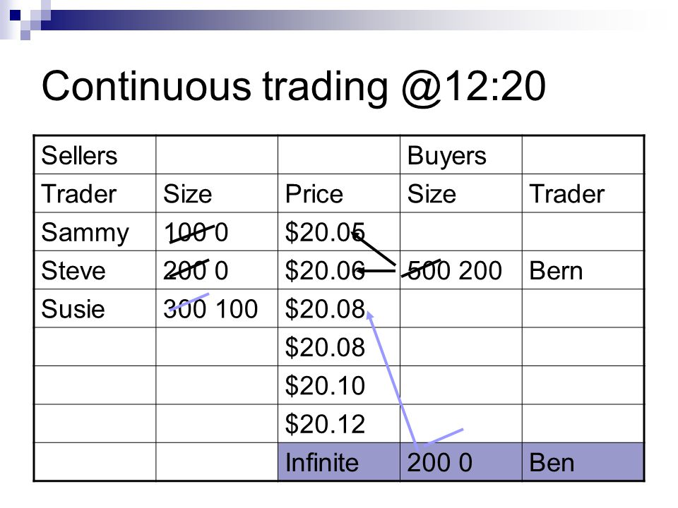 Continuous trading @12:20 Sellers Buyers Trader Size Price Sammy 100 0