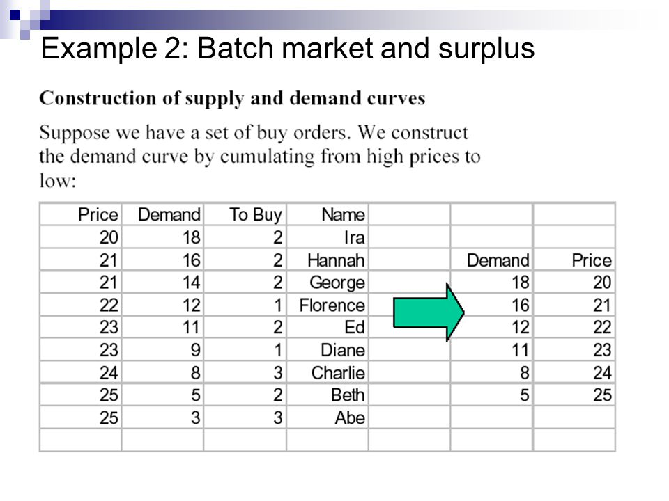 Example 2: Batch market and surplus