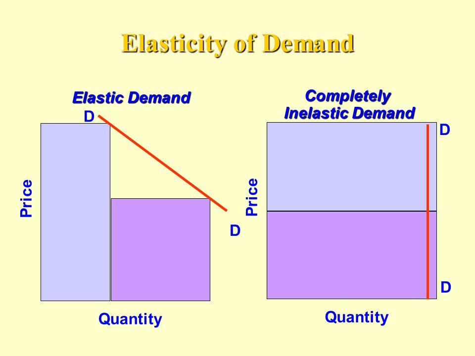 Elasticity of Demand Completely Elastic Demand Inelastic Demand D D