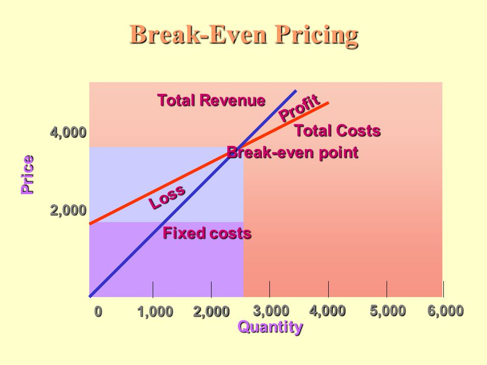 Break-Even Pricing Total Revenue Profit Total Costs Break-even point
