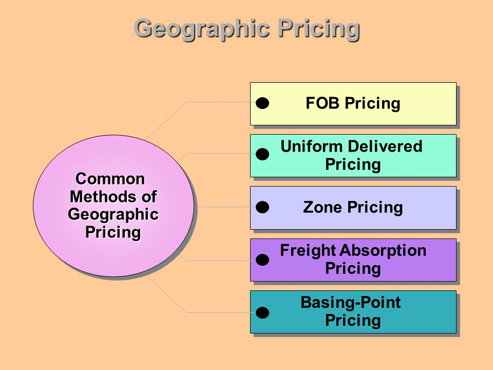 Geographic Pricing FOB Pricing Uniform Delivered Common Methods of