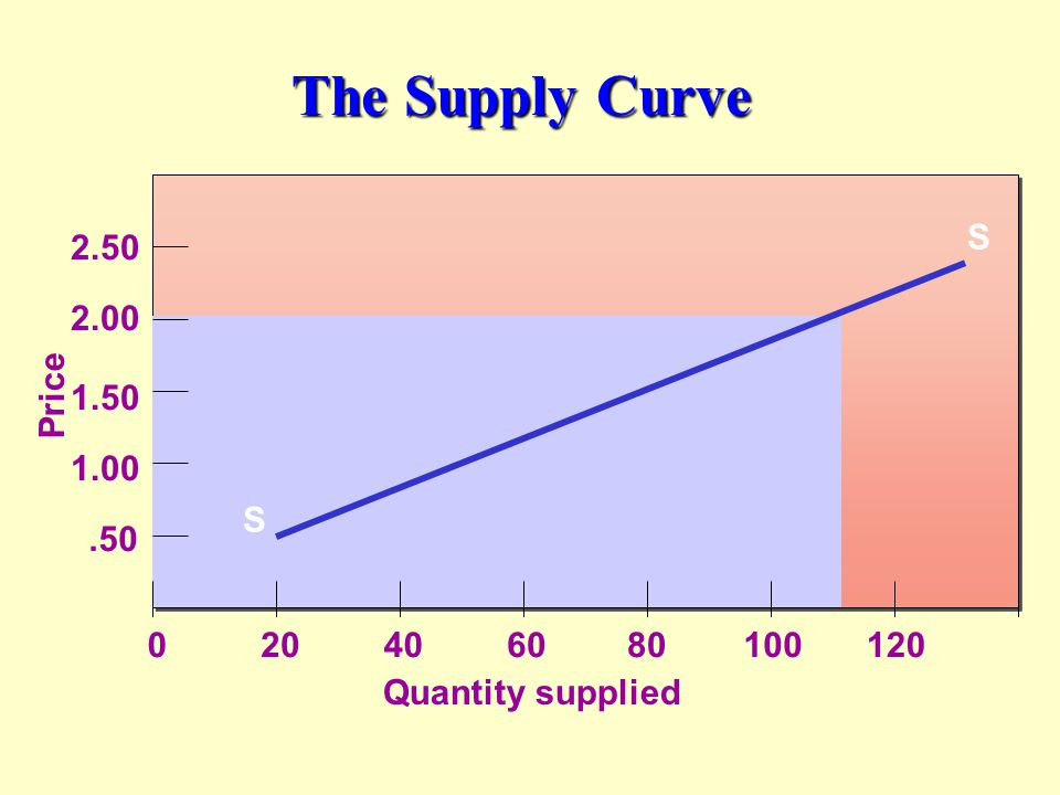 The Supply Curve Quantity supplied S Price .50 1.00 1.50 2.00 2.50 20