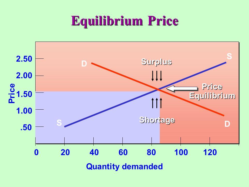 Equilibrium Price Quantity demanded S Price .50 1.00 1.50 2.00 2.50 20