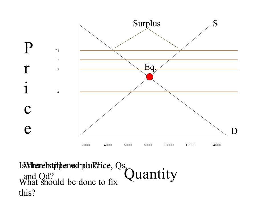 Pr ice Quantity Surplus S Eq. D Is there still a surplus
