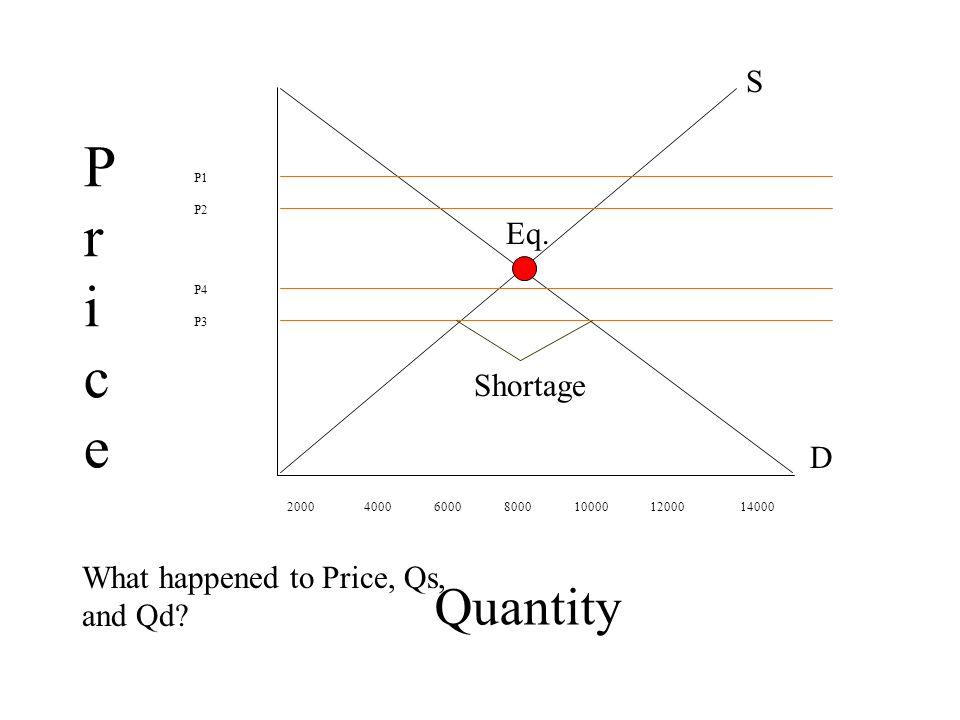 Pr ice Quantity S Eq. Shortage D What happened to Price, Qs, and Qd