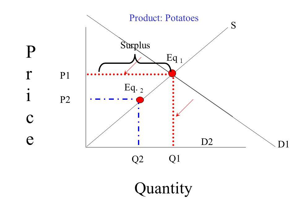 Pr ice Quantity Product: Potatoes S Surplus Eq 1 P1 Eq. 2 P2 D2 D1 Q1