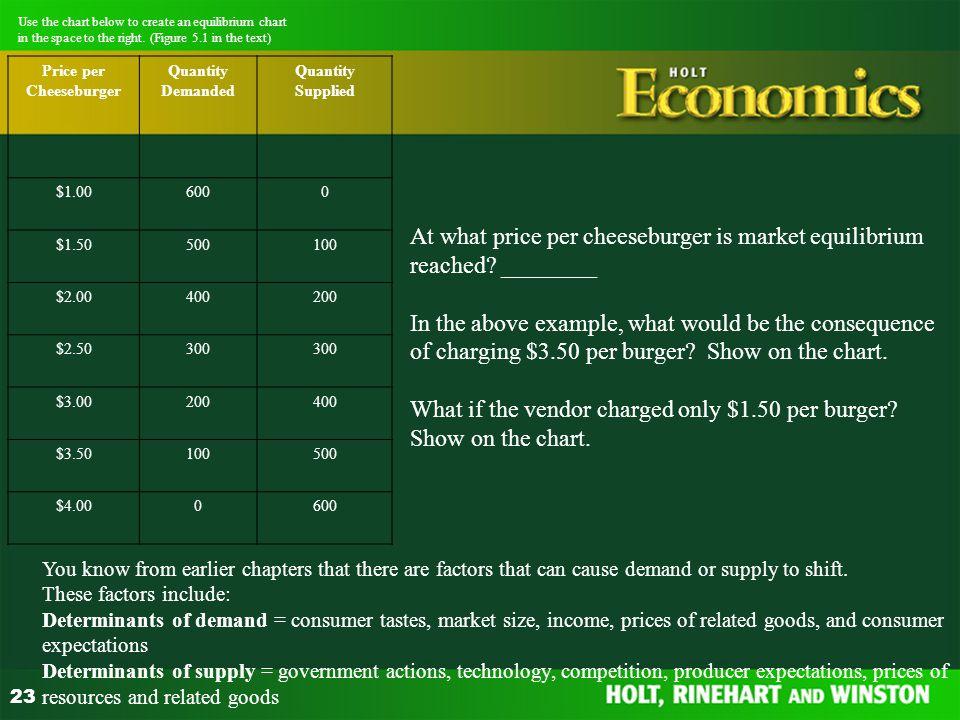Price per Cheeseburger