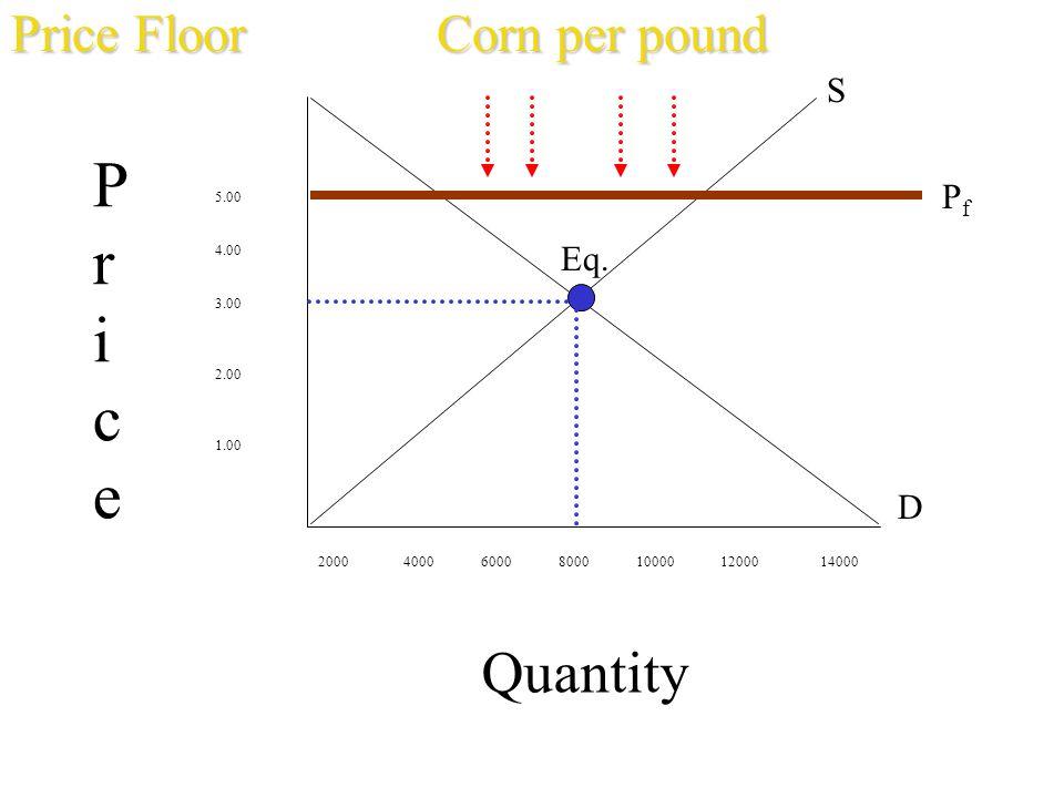 Pr ice Quantity Price Floor Corn per pound S Pf Eq. D 5.00 4.00 3.00