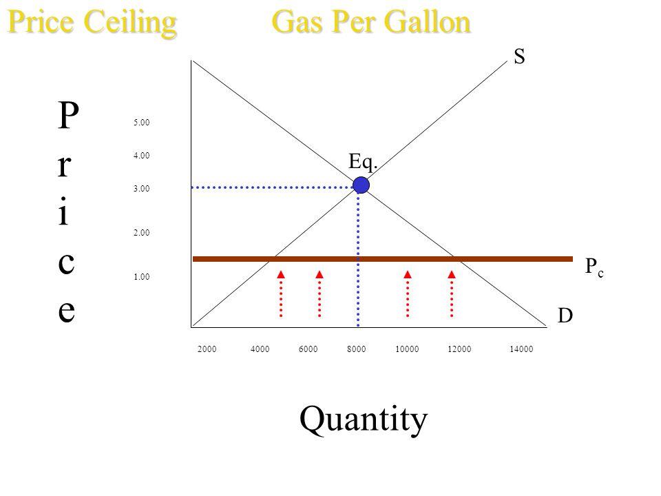 Pr ice Quantity Price Ceiling Gas Per Gallon S Eq. Pc D 5.00 4.00 3.00