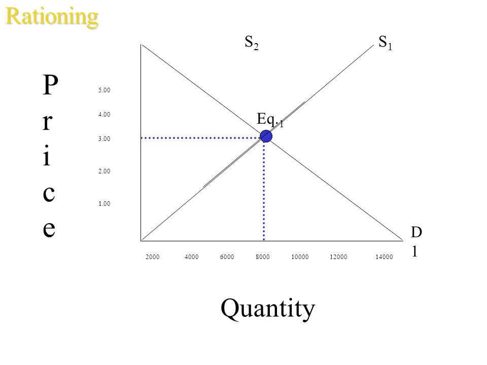 Pr ice Quantity Rationing S2 S1 Eq.1 D1 5.00 4.00 3.00 2.00 1.00