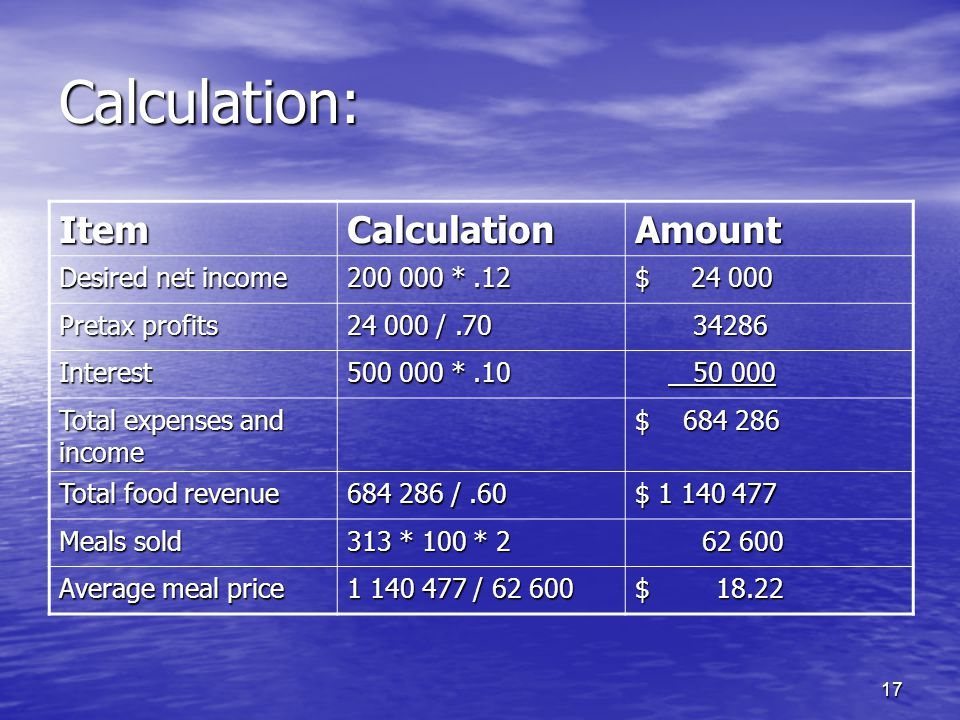 Calculation: Item Calculation Amount Desired net income * .12