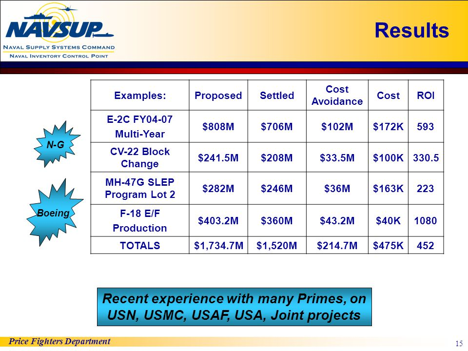 Results Examples: Proposed. Settled. Cost Avoidance. Cost. ROI. E-2C FY04-07. Multi-Year. $808M.