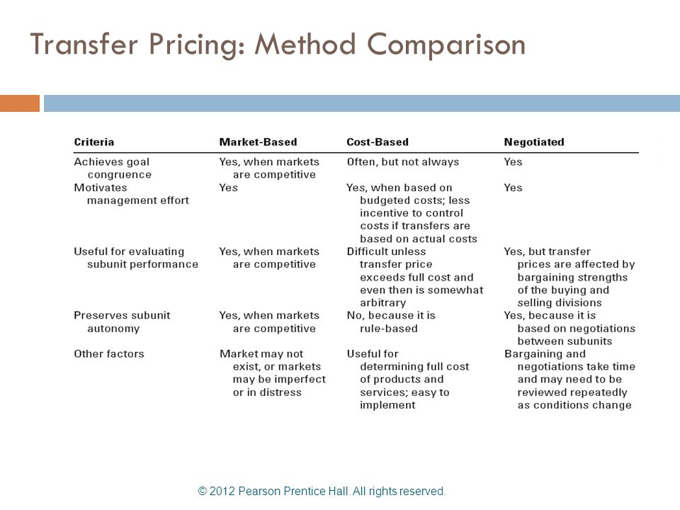 Transfer Pricing: Method Comparison