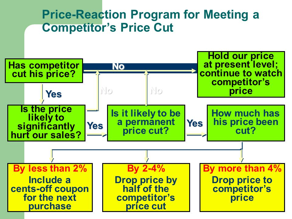 Price-Reaction Program for Meeting a Competitor's Price Cut