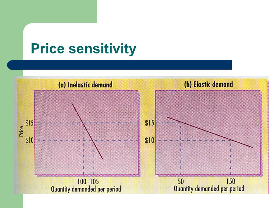 Price sensitivity