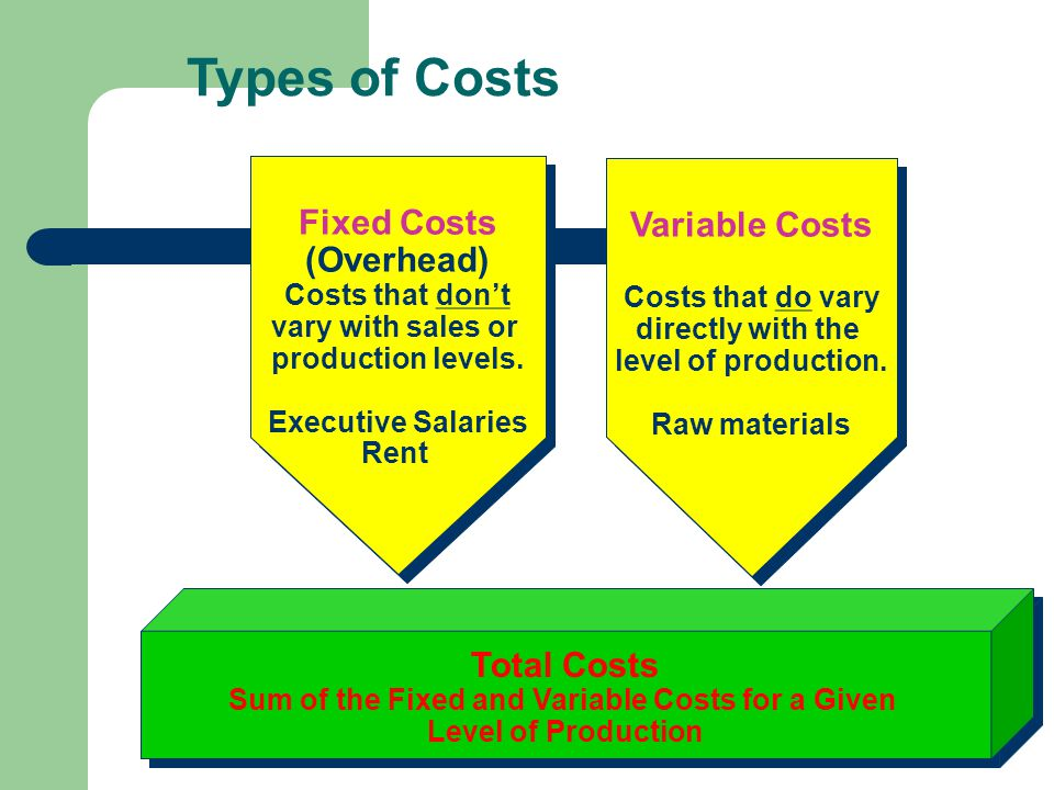 Sum of the Fixed and Variable Costs for a Given