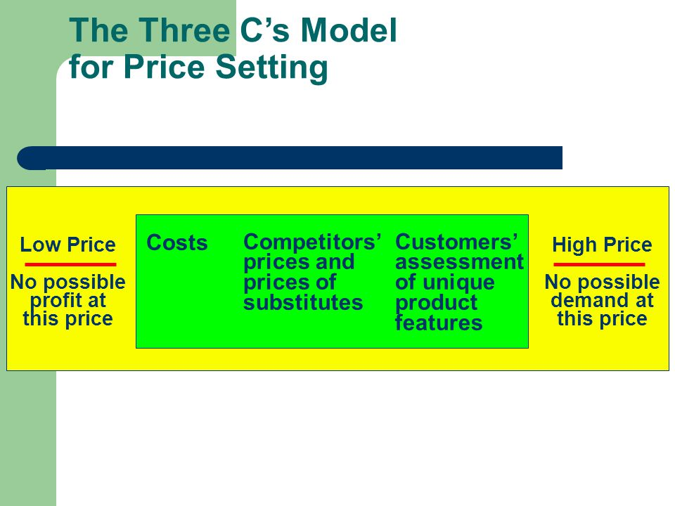 The Three C's Model for Price Setting