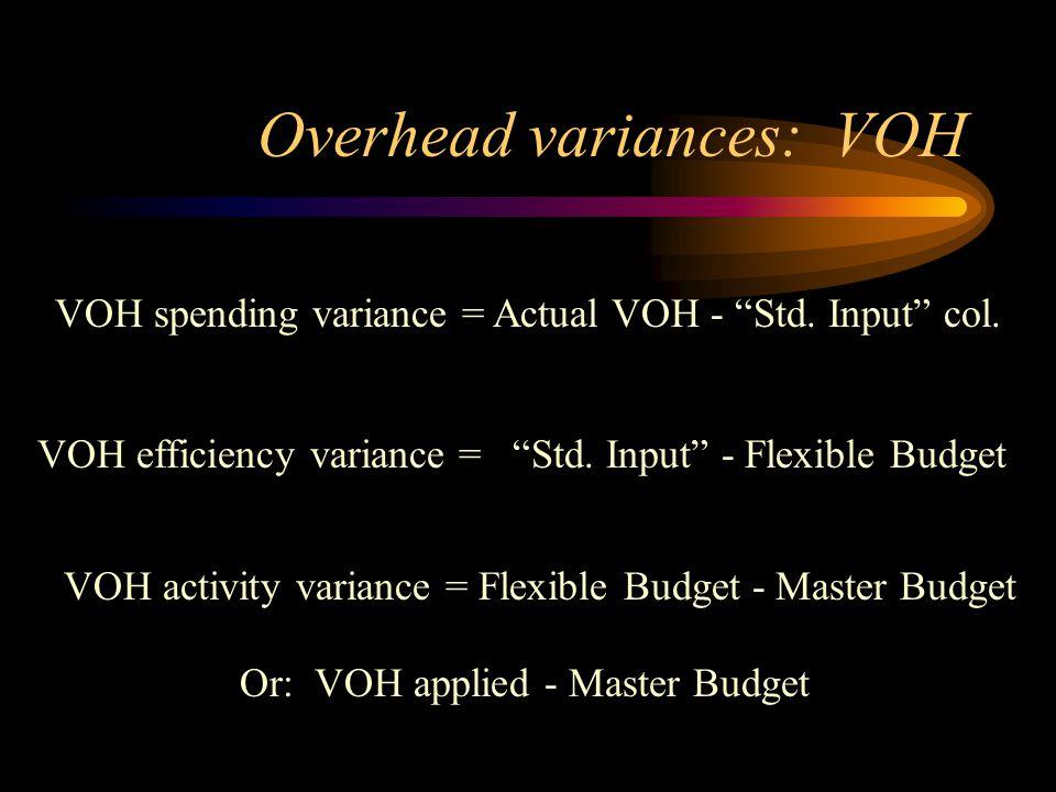 Overhead variances: VOH