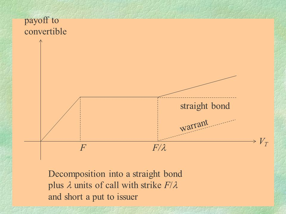 payoff to convertible. straight bond. warrant. VT. F F/l. Decomposition into a straight bond.