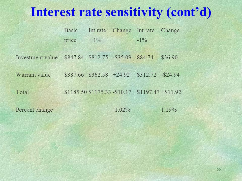 Interest rate sensitivity (cont'd)