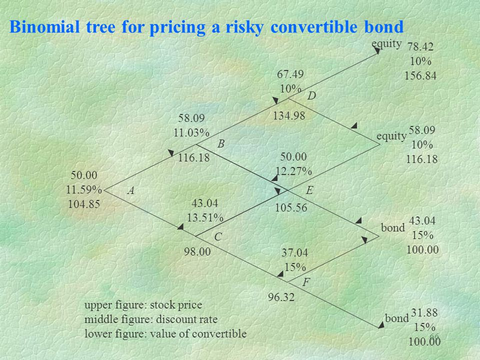 Binomial tree for pricing a risky convertible bond 