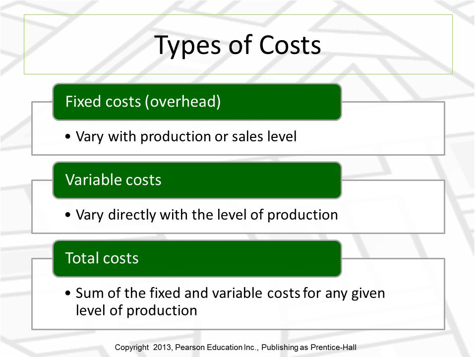 Types of Costs Fixed costs (overhead) Variable costs Total costs