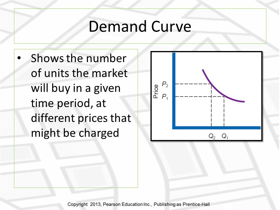 Demand Curve Shows the number of units the market will buy in a given time period, at different prices that might be charged.