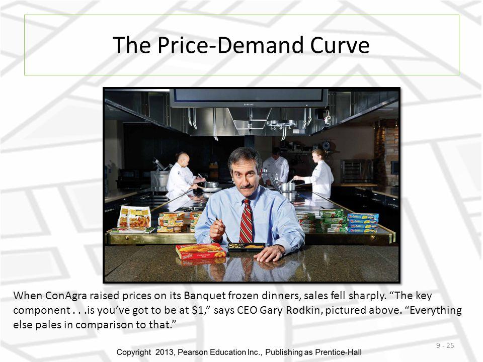 The Price-Demand Curve