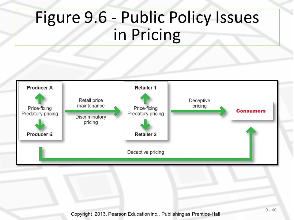 Figure 9.6 - Public Policy Issues in Pricing