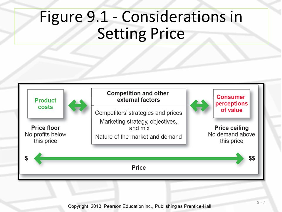 Figure 9.1 - Considerations in Setting Price