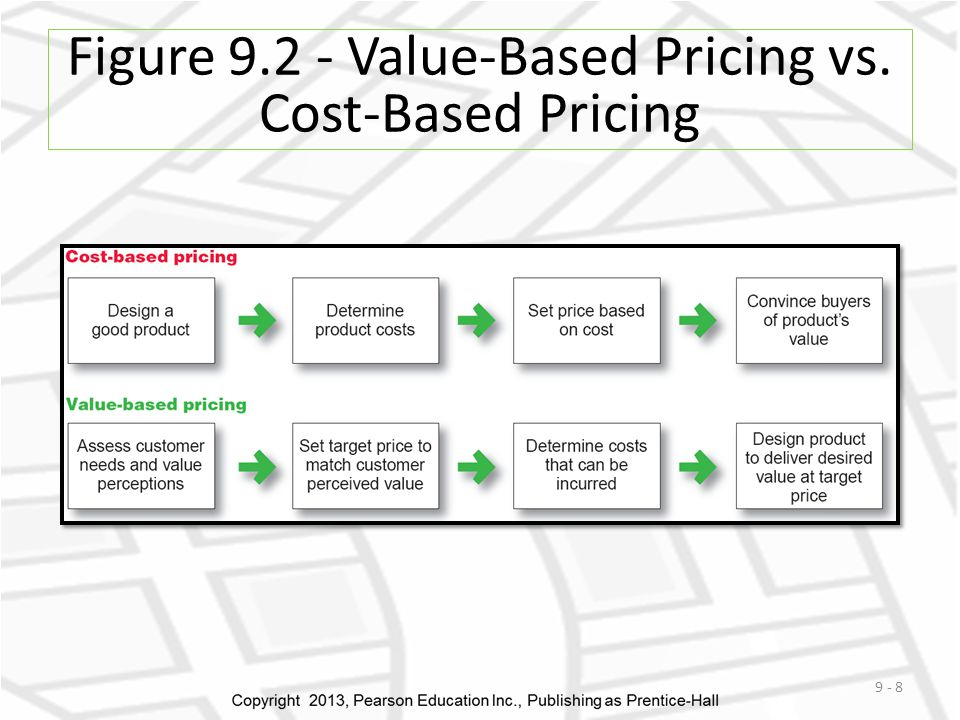 Figure 9.2 - Value-Based Pricing vs. Cost-Based Pricing