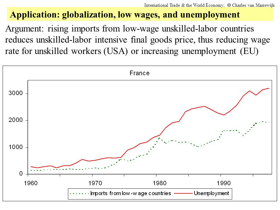 Application: globalization, low wages, and unemployment
