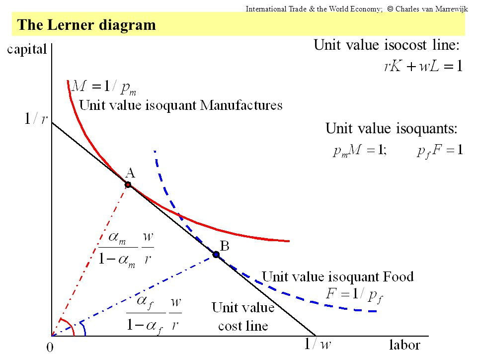 Unit value isocost line: