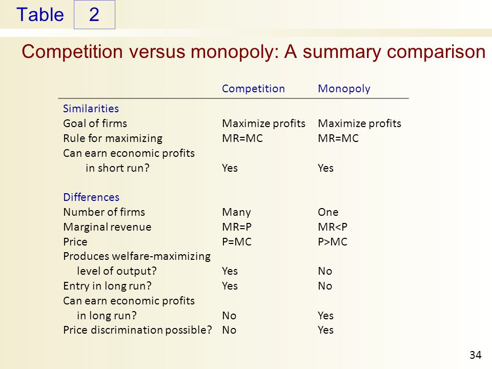 Competition versus monopoly: A summary comparison