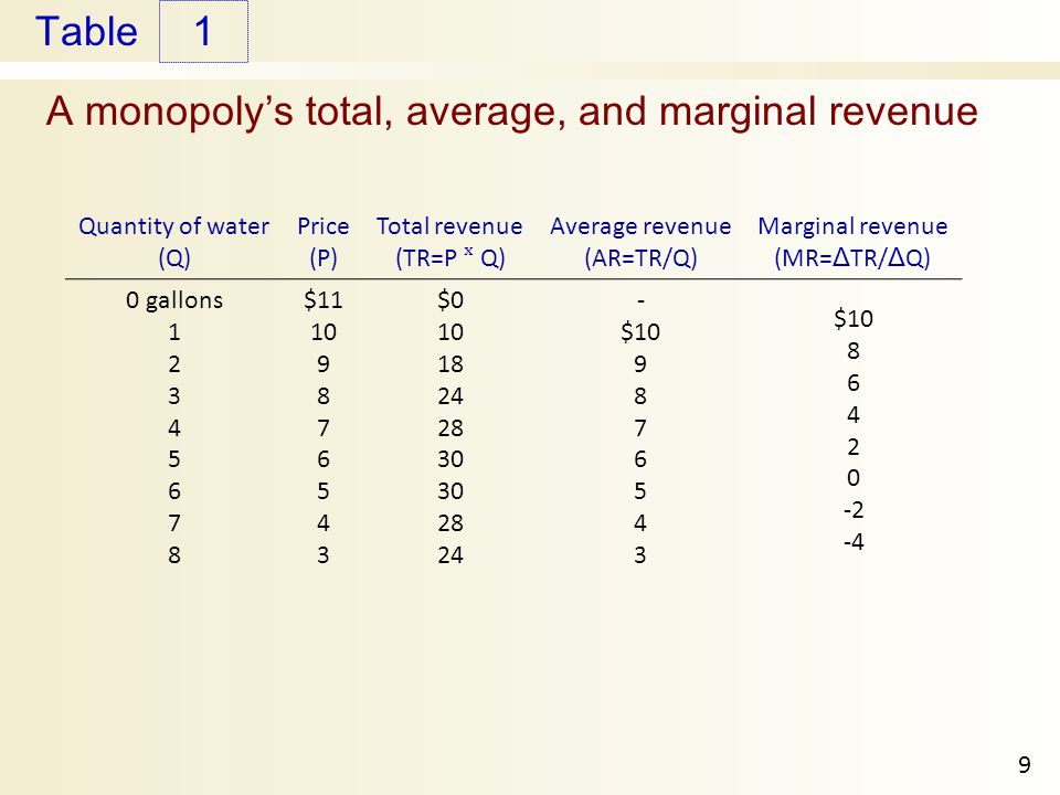 A monopoly's total, average, and marginal revenue