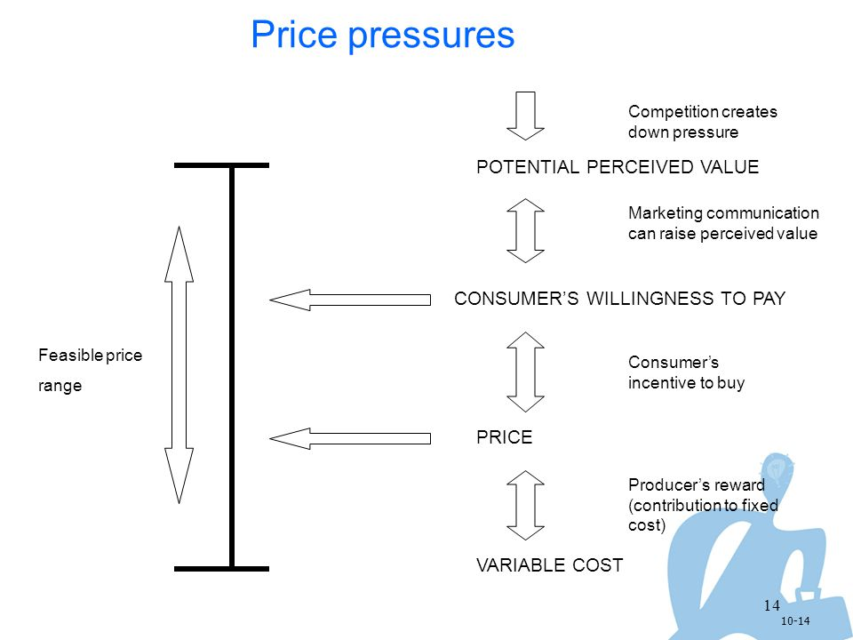 Price pressures POTENTIAL PERCEIVED VALUE