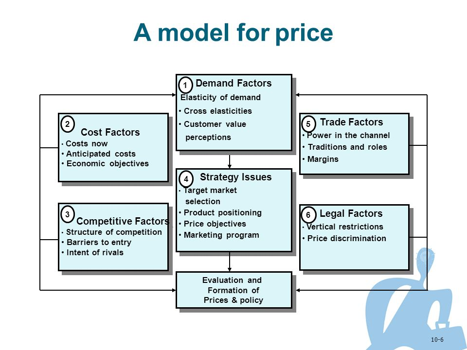 A model for price Cross elasticities Customer value perceptions 1