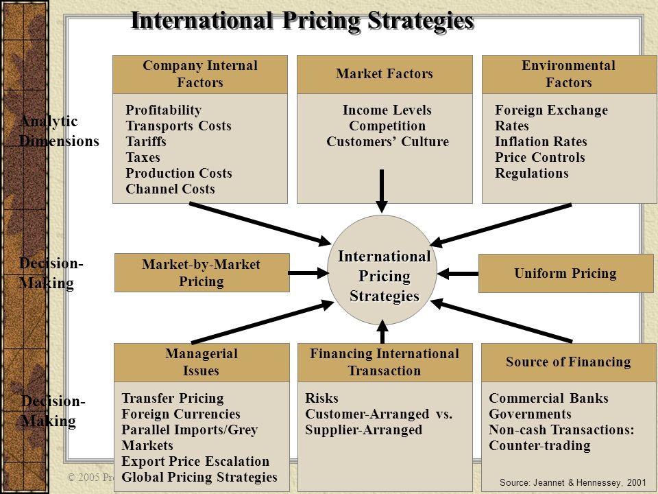 International Pricing Strategies