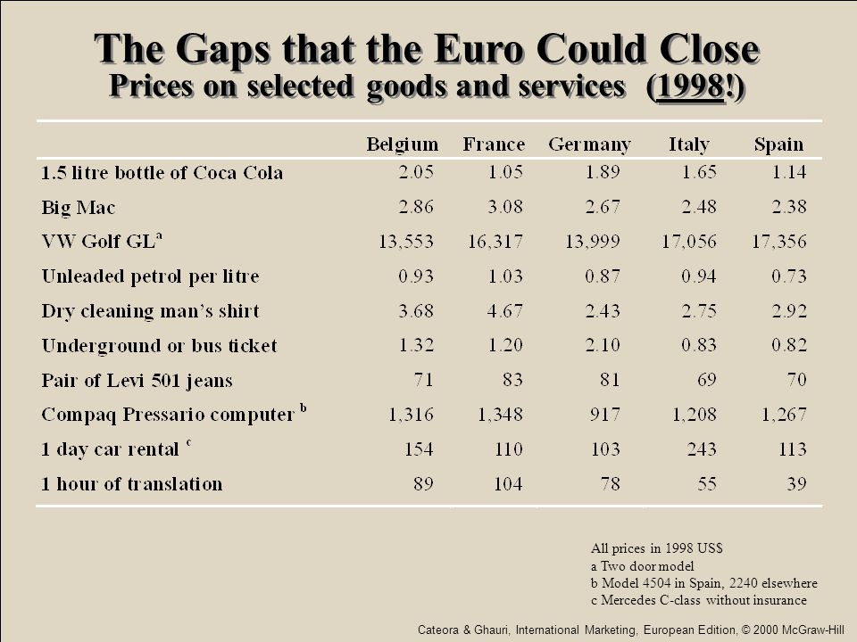 The Gaps that the Euro Could Close Prices on selected goods and services (1998!)