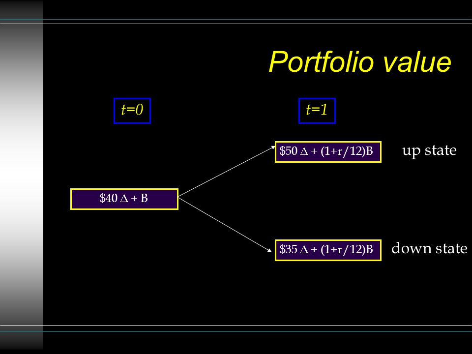 Portfolio value t=0 t=1 up state down state $50 D + (1+r/12)B