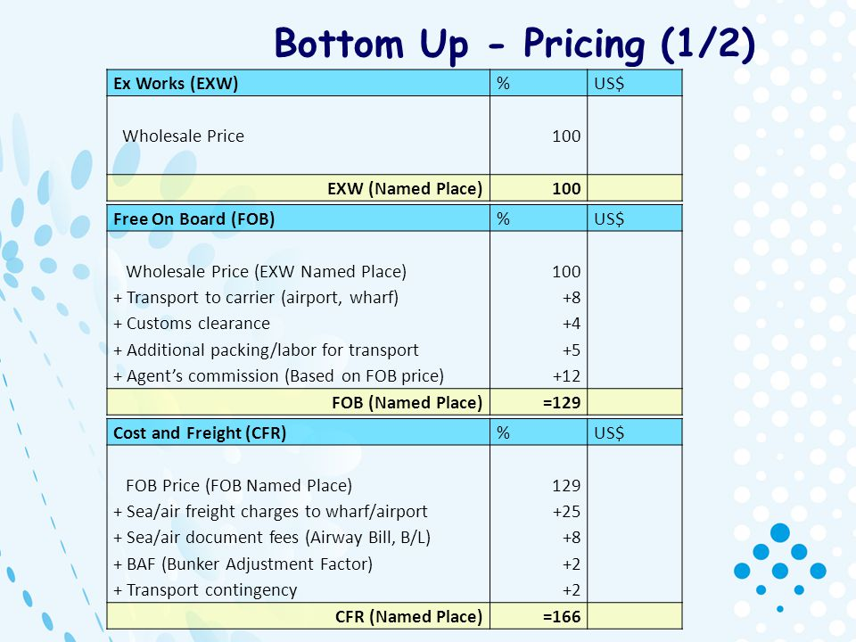Bottom Up - Pricing (1/2) Ex Works (EXW) % US$ Wholesale Price 100