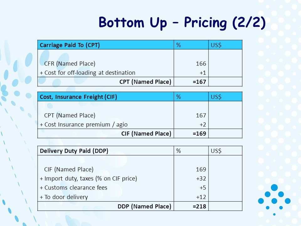 Bottom Up – Pricing (2/2) Carriage Paid To (CPT) % US$