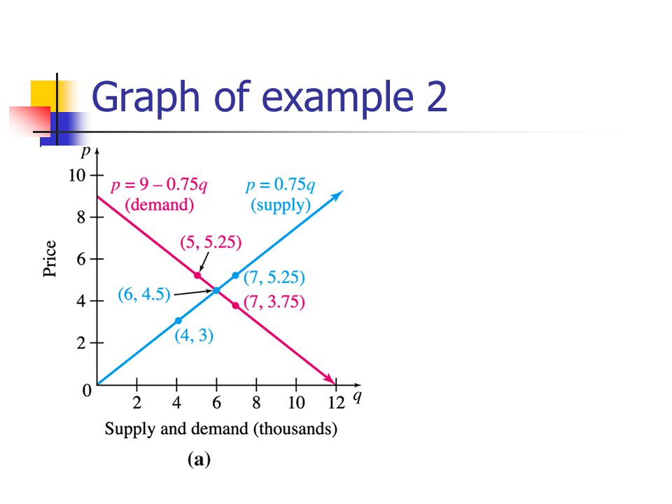 Graph of example 2