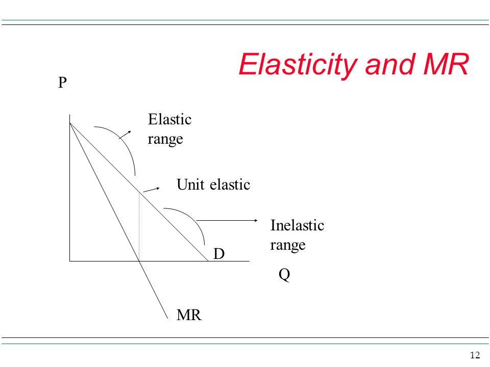 Elasticity and MR P Elastic range Unit elastic Inelastic range D Q MR