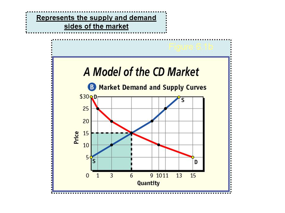 Represents the supply and demand sides of the market